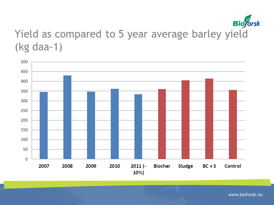 Yield as compared to 5 year average barley yield (kg daa-1)