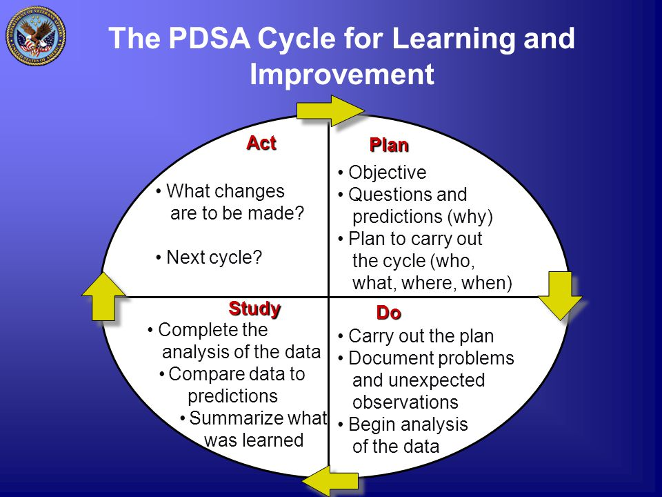 The PDSA Cycle for Learning and ImprovementAct What changes are to be made.