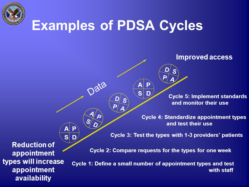Examples of PDSA Cycles Reduction of appointment types will increase appointment availability Improved access AP SD AP SD D S P A Data D S P A Cycle 1