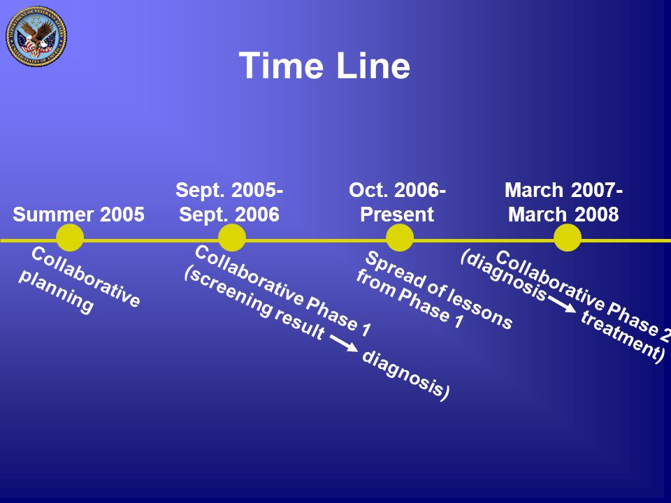 Time Line Summer 2005 Collaborative planning Sept.