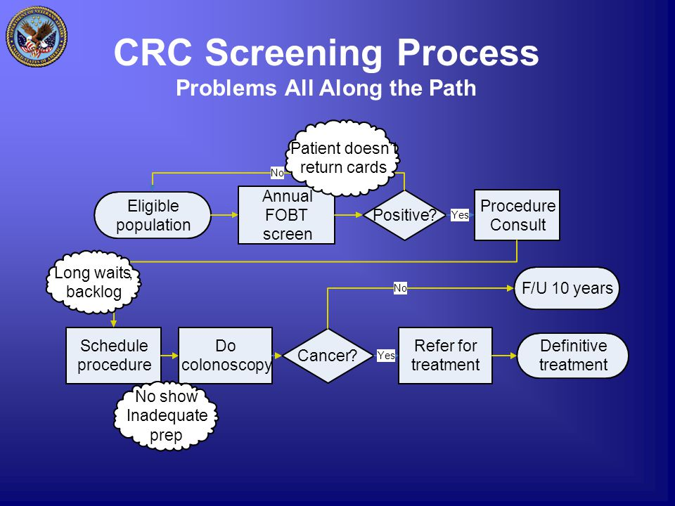CRC Screening Process Problems All Along the Path Annual FOBT screen Eligible population Positive? Procedure Consult Schedule procedure Do colonoscopy