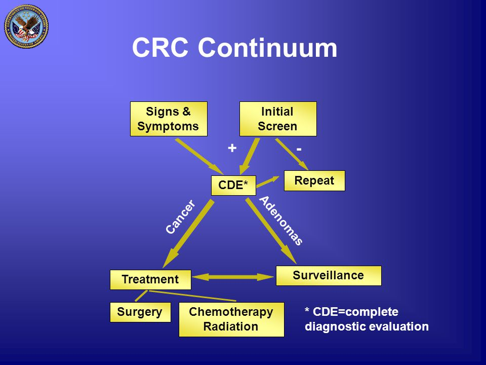 CRC Continuum +- * CDE=complete diagnostic evaluation Signs & Symptoms Initial Screen Repeat CDE* Surveillance Surgery Treatment Chemotherapy Radiation Cancer Adenomas