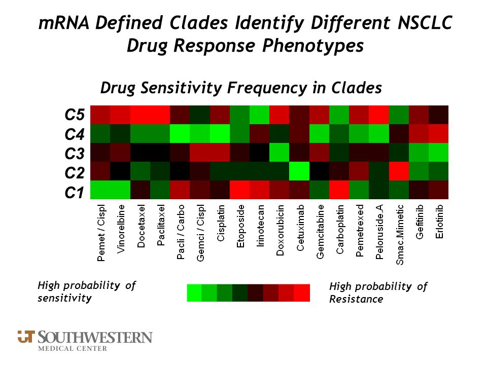Drug Sensitivity Frequency in Clades C5 C4 C3 C2 C1 High probability of sensitivity High probability of Resistance mRNA Defined Clades Identify Differ