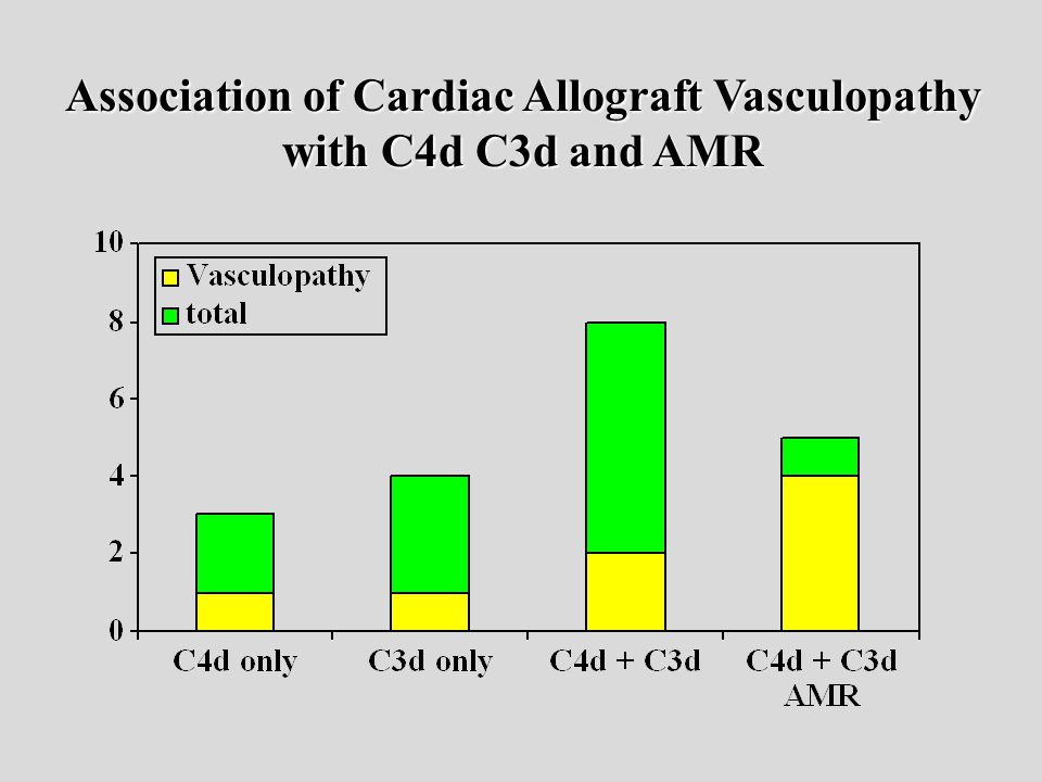 Association of Cardiac Allograft Vasculopathy with C4d C3d and AMR