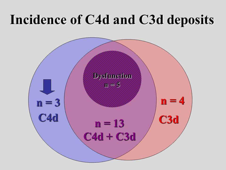 C4d C3d C4d + C3d n = 3 n = 4 n = 13 Incidence of C4d and C3d deposits Dysfunction n = 5