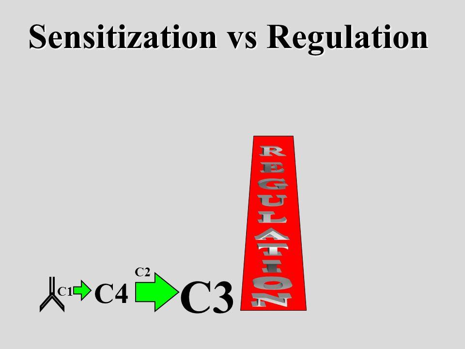 C1 C4 C3 C2 Sensitization vs Regulation
