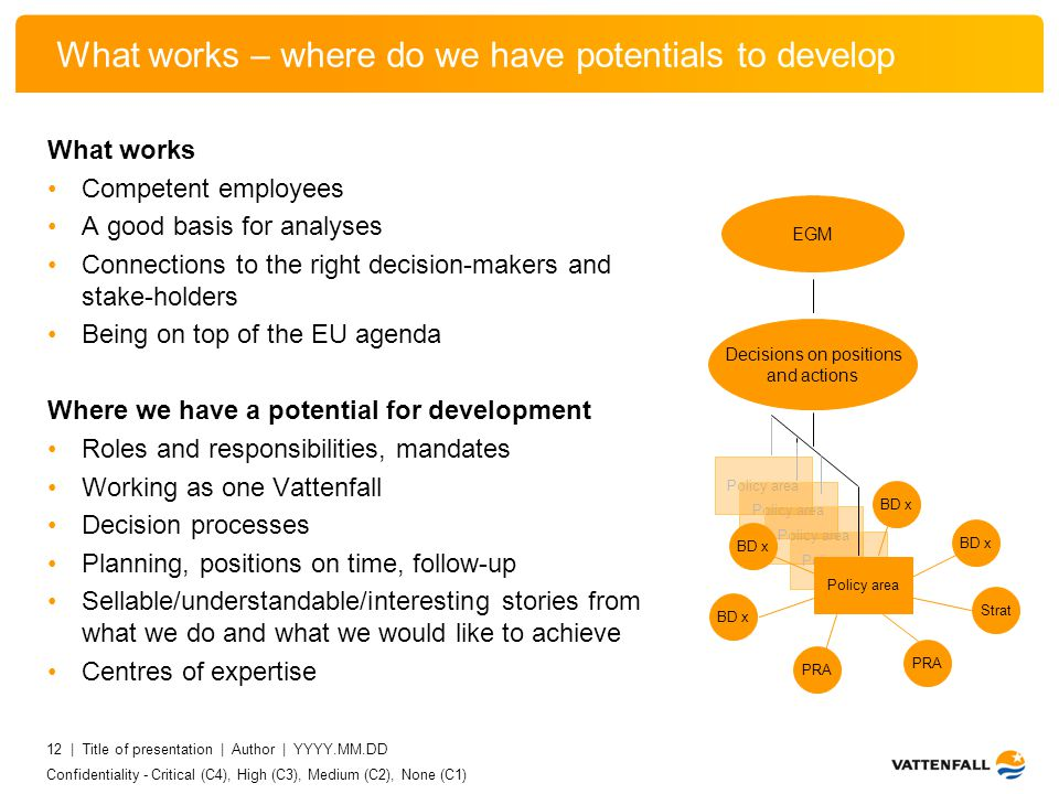 Confidentiality - Critical (C4), High (C3), Medium (C2), None (C1) 12 | Title of presentation | Author | YYYY.MM.DD What works – where do we have potentials to develop What works Competent employees A good basis for analyses Connections to the right decision-makers and stake-holders Being on top of the EU agenda Where we have a potential for development Roles and responsibilities, mandates Working as one Vattenfall Decision processes Planning, positions on time, follow-up Sellable/understandable/interesting stories from what we do and what we would like to achieve Centres of expertise Policy area EGM Decisions on positions and actions Policy area BD x Strat PRA BD x