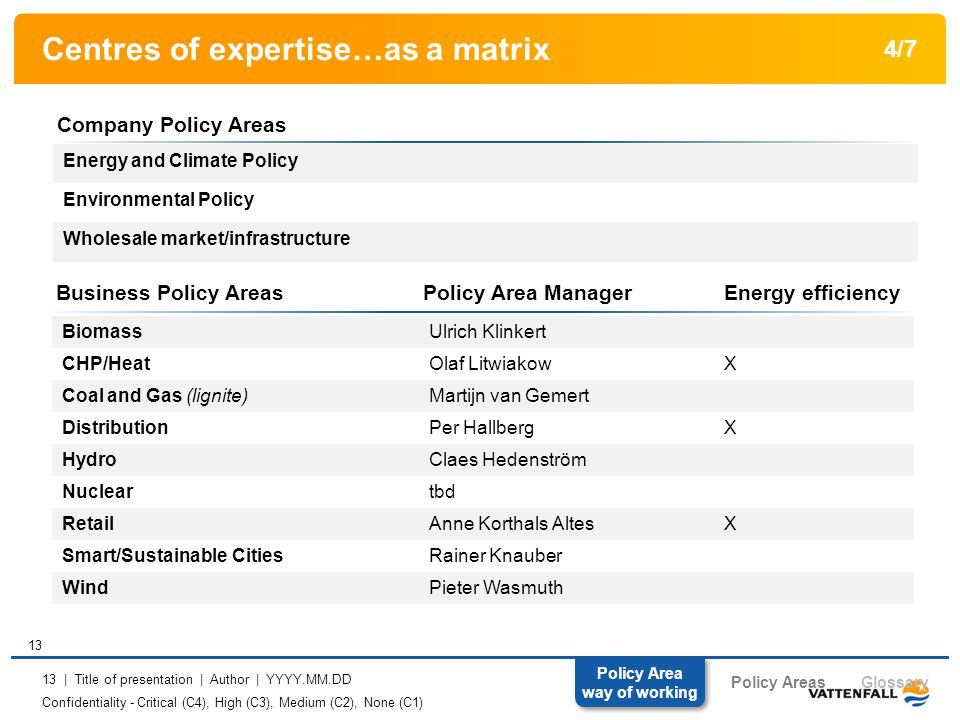 Confidentiality - Critical (C4), High (C3), Medium (C2), None (C1) 13 | Title of presentation | Author | YYYY.MM.DD Centres of expertise…as a matrix Business Policy AreasPolicy Area Manager Energy efficiency BiomassUlrich Klinkert CHP/HeatOlaf LitwiakowX Coal and Gas (lignite)Martijn van Gemert DistributionPer HallbergX HydroClaes Hedenström Nucleartbd RetailAnne Korthals AltesX Smart/Sustainable CitiesRainer Knauber WindPieter Wasmuth Company Policy Areas Energy and Climate Policy Environmental Policy Wholesale market/infrastructure 4/7 13 Policy Areas Policy Area way of working Glossary