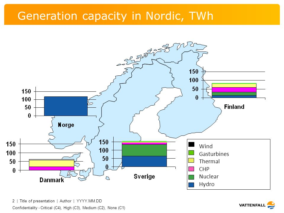 Confidentiality - Critical (C4), High (C3), Medium (C2), None (C1) 2 | Title of presentation | Author | YYYY.MM.DD 2 Generation capacity in Nordic, TWh Wind Gasturbines Thermal CHP Nuclear Hydro