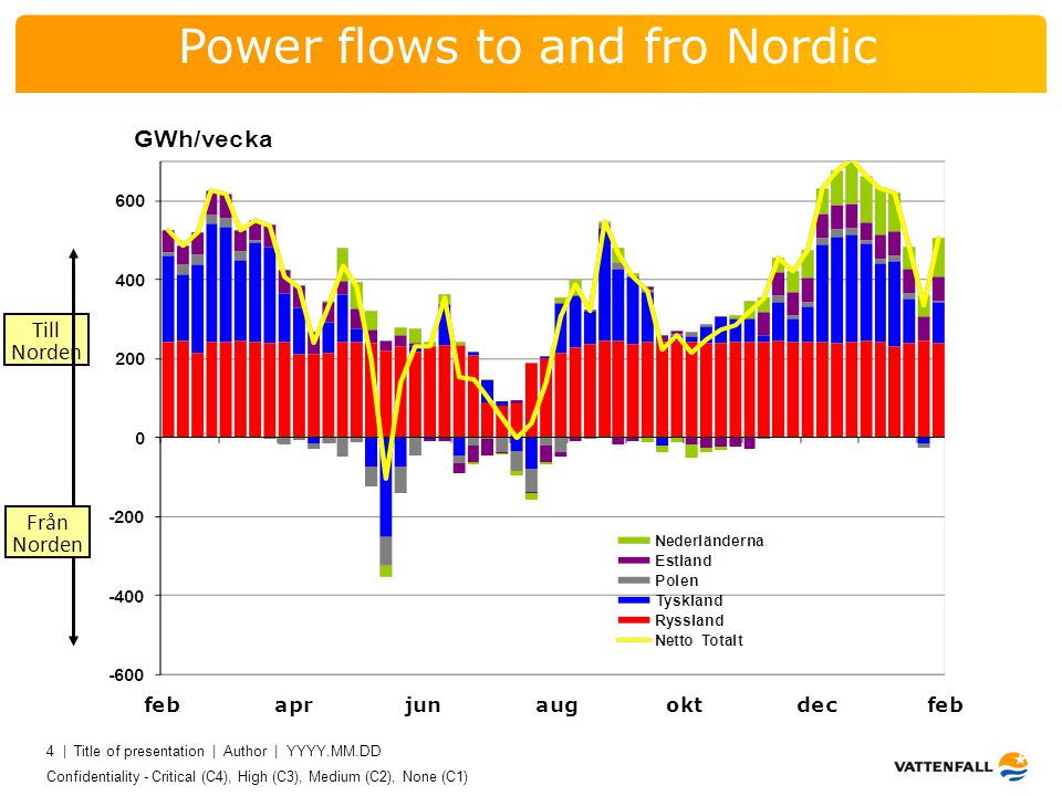 Confidentiality - Critical (C4), High (C3), Medium (C2), None (C1) 4 | Title of presentation | Author | YYYY.MM.DD 4 Till Norden Power flows to and fro Nordic Från Norden