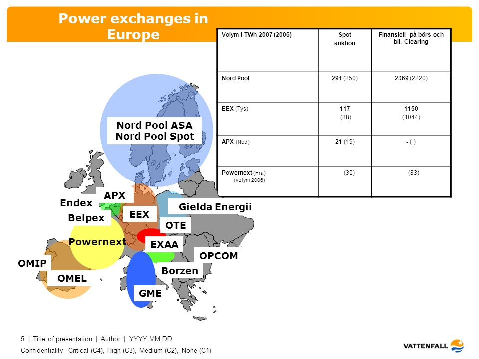 Confidentiality - Critical (C4), High (C3), Medium (C2), None (C1) 5 | Title of presentation | Author | YYYY.MM.DD 5 Power exchanges in Europe Volym i TWh 2007 (2006)Spot auktion Finansiell på börs och bil.