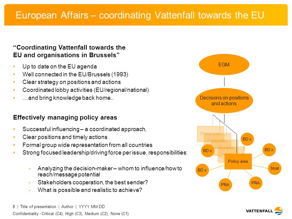 Confidentiality - Critical (C4), High (C3), Medium (C2), None (C1) 8 | Title of presentation | Author | YYYY.MM.DD European Affairs – coordinating Vattenfall towards the EU Up to date on the EU agenda Well connected in the EU/Brussels (1993) Clear strategy on positions and actions Coordinated lobby activities (EU/regional/national) …and bring knowledge back home..