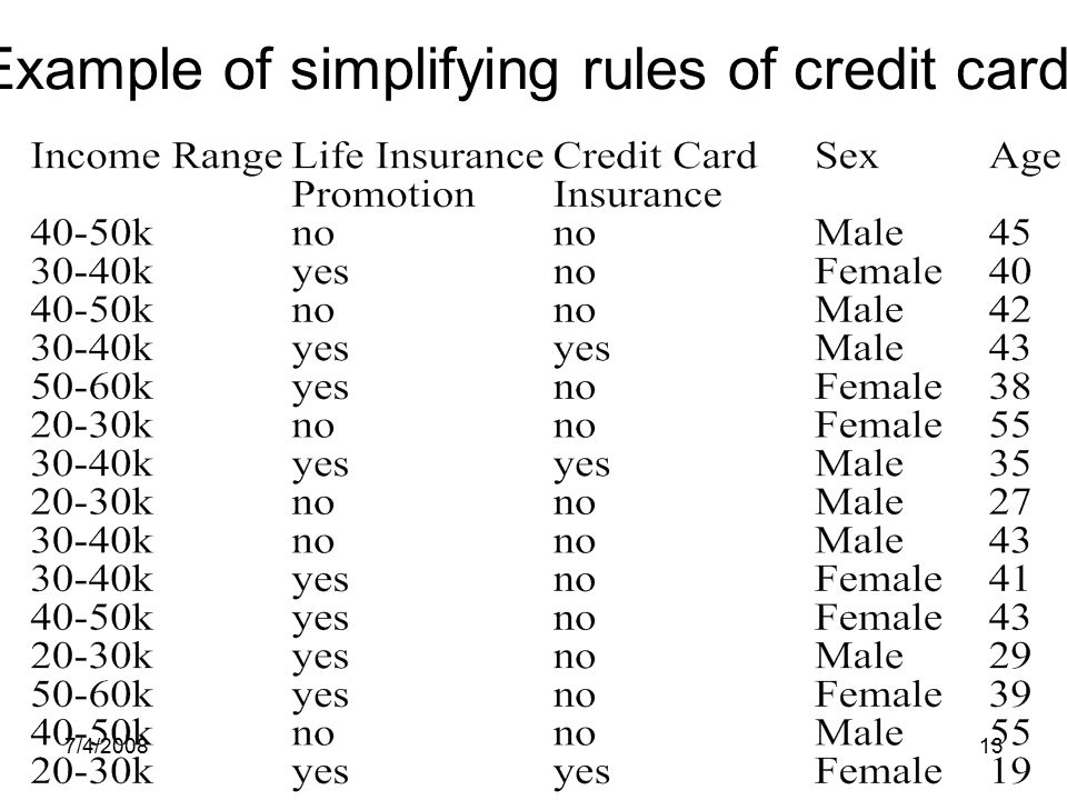 7/4/200813 Example of simplifying rules of credit cards