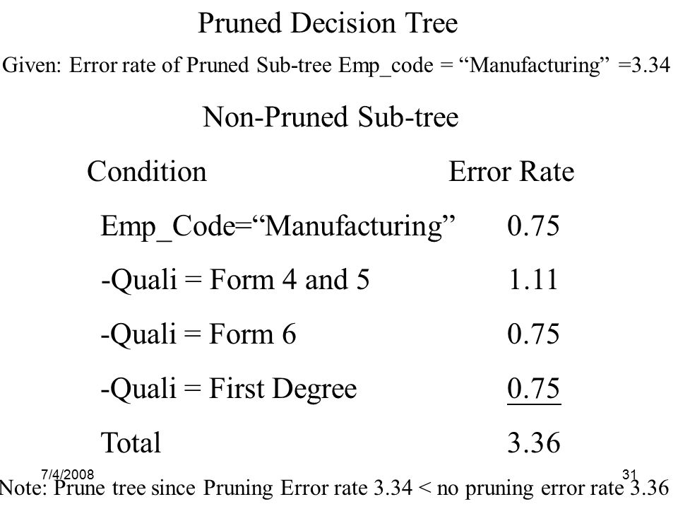 "7/4/200831 Pruned Decision Tree Given: Error rate of Pruned Sub-tree Emp_code = ""Manufacturing"" =3.34 Non-Pruned Sub-tree Condition Error Rate Emp_Cod"