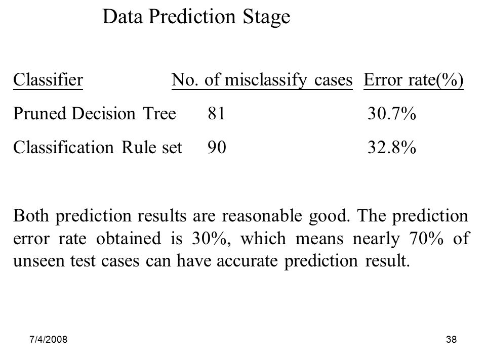 7/4/200838 Data Prediction Stage Classifier No. of misclassify cases Error rate(%) Pruned Decision Tree81 30.7% Classification Rule set90 32.8% Both p