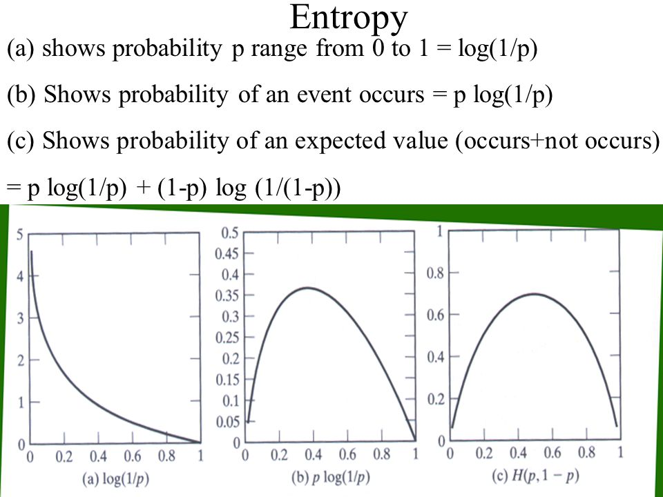 7/4/20086 Entropy (a) shows probability p range from 0 to 1 = log(1/p) (b) Shows probability of an event occurs = p log(1/p) (c) Shows probability of