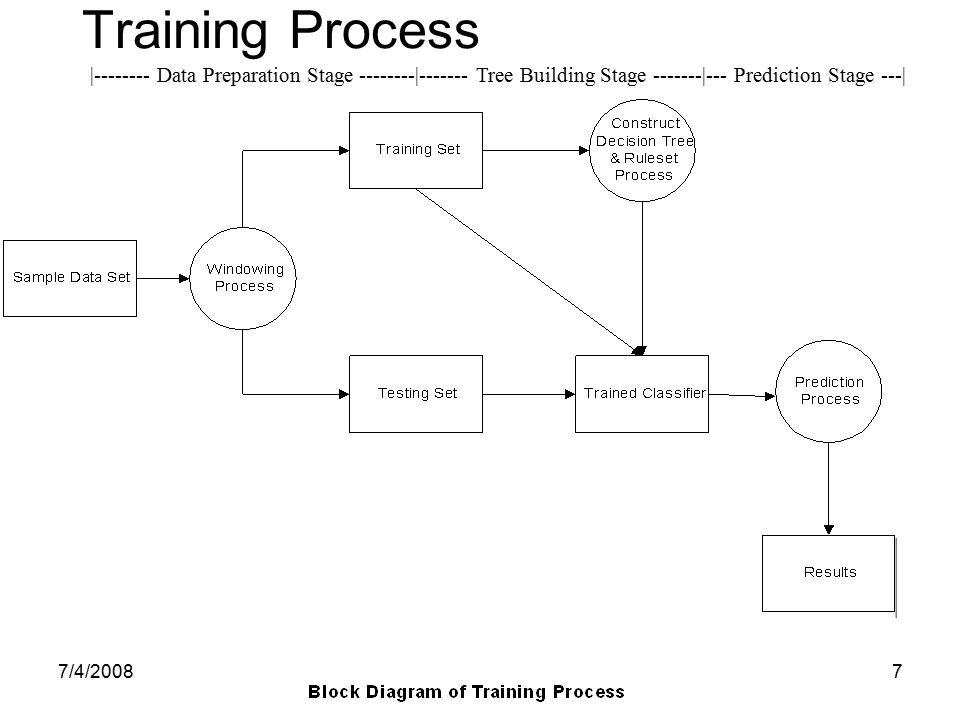 7/4/20087 Training Process |-------- Data Preparation Stage --------|------- Tree Building Stage -------|--- Prediction Stage ---|