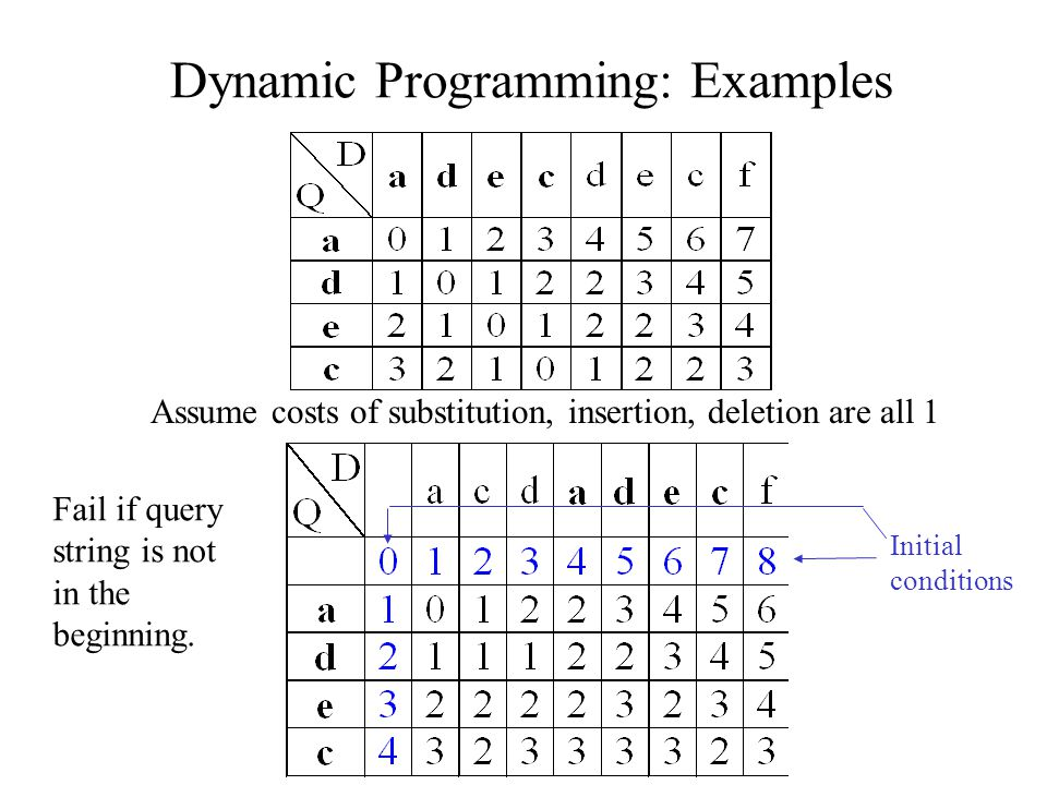 Dynamic Programming: Examples Assume costs of substitution, insertion, deletion are all 1 Fail if query string is not in the beginning.