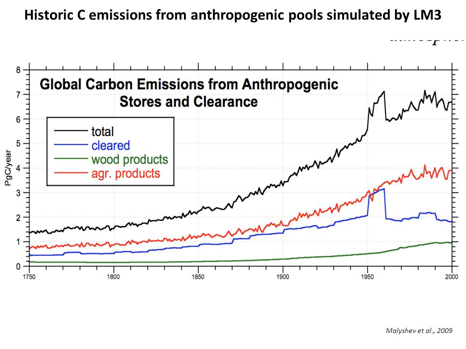 Historic C emissions from anthropogenic pools simulated by LM3 Malyshev et al., 2009