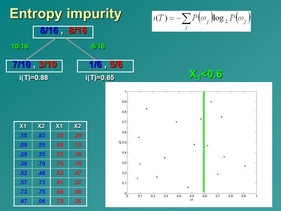 8/16, 8/16 X2X1X2X1.29.10.83.15.08.55.09.16.23.35.29.19.70.38.47.62.48.52.27.91.73.57.90.65.75.73.36.75.06.47 Entropy impurity X 1 <0.6 7/10, 3/10 i(T