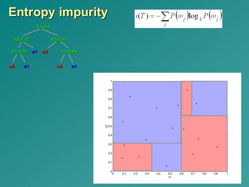 Entropy impurity w2 X2<0.32 X1<0.35 w1 w1 X2<0.61 X1<0.69w2X1<0.6w2w1