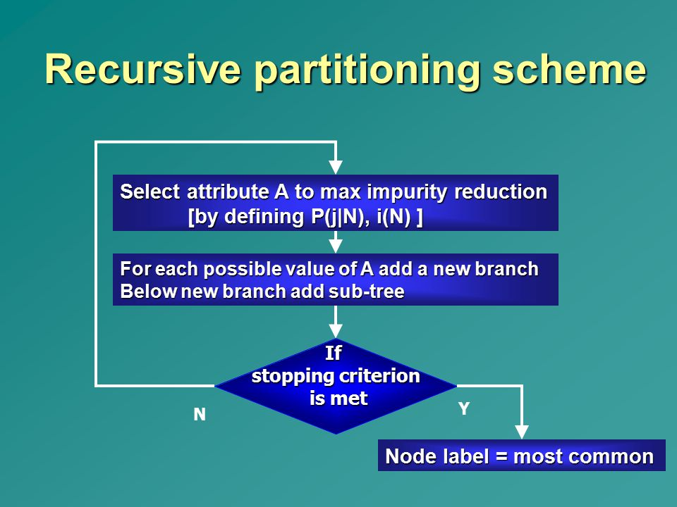 Recursive partitioning scheme Node label = most common Select attribute A to max impurity reduction [by defining P(j|N), i(N) ] For each possible valu