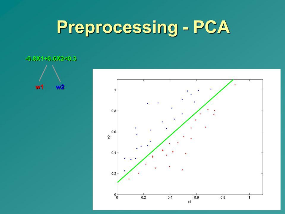Preprocessing - PCA w1 -0.8X1+0.6X2<0.3 w2