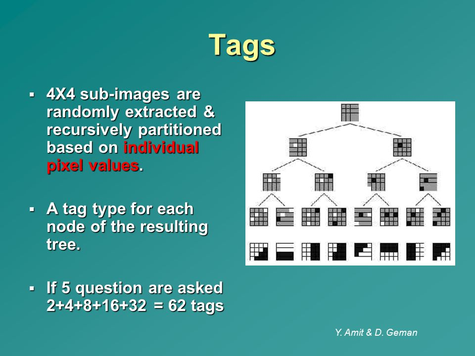 Y. Amit & D. Geman Tags Tags  4X4 sub-images are randomly extracted & recursively partitioned based on individual pixel values.  A tag type for each
