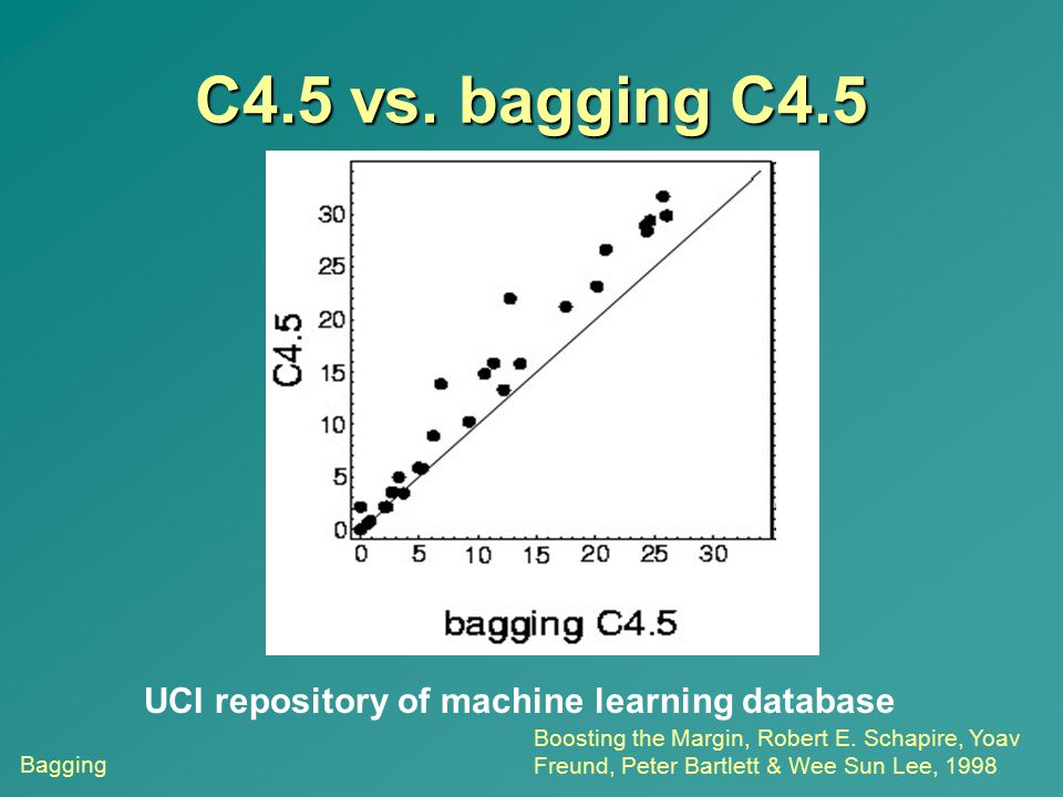 C4.5 vs. bagging C4.5 Bagging UCI repository of machine learning database Boosting the Margin, Robert E. Schapire, Yoav Freund, Peter Bartlett & Wee S