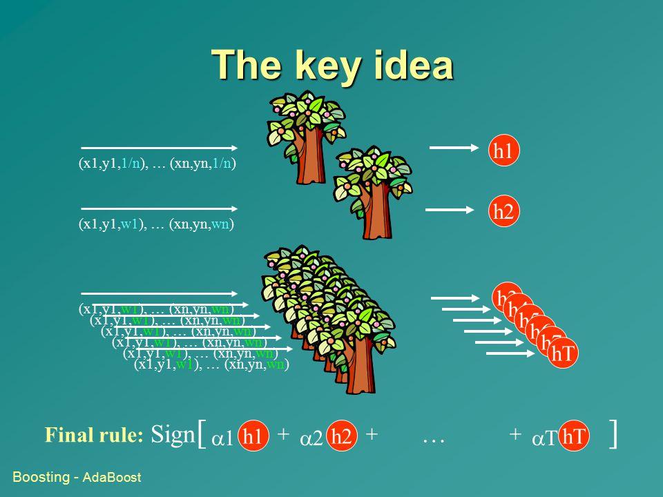 The key idea Final rule: Sign [ … ] h1   h2   hT   h1 (x1,y1,1/n), … (xn,yn,1/n) h2 (x1,y1,w1), … (xn,yn,wn) h3 (x1,y1,w1), … (xn,yn,wn) h4 (