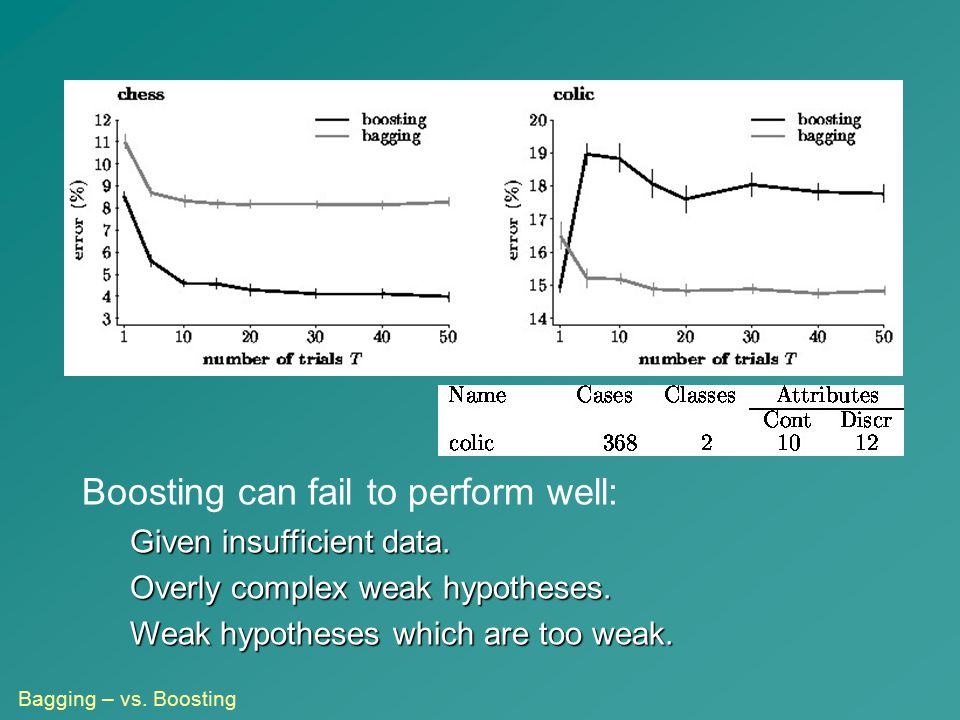 Boosting can fail to perform well: Given insufficient data. Overly complex weak hypotheses. Weak hypotheses which are too weak. Bagging – vs. Boosting