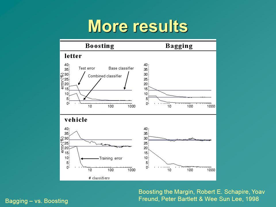 More results Boosting the Margin, Robert E. Schapire, Yoav Freund, Peter Bartlett & Wee Sun Lee, 1998 Test error Training error Base classifier Combin