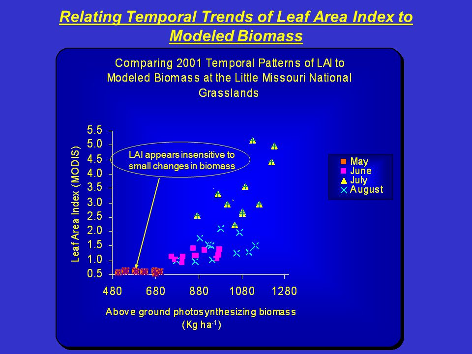 Relating Temporal Trends of Leaf Area Index to Modeled Biomass LAI appears insensitive to small changes in biomass