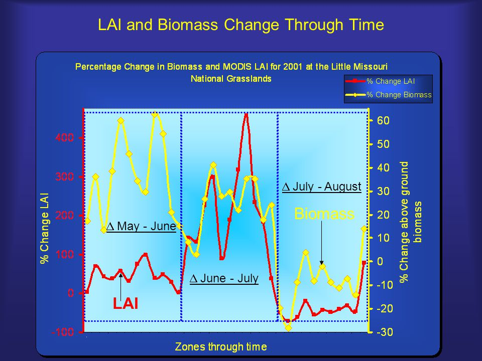 LAI and Biomass Change Through Time  May - June  June - July  July - August LAI Biomass