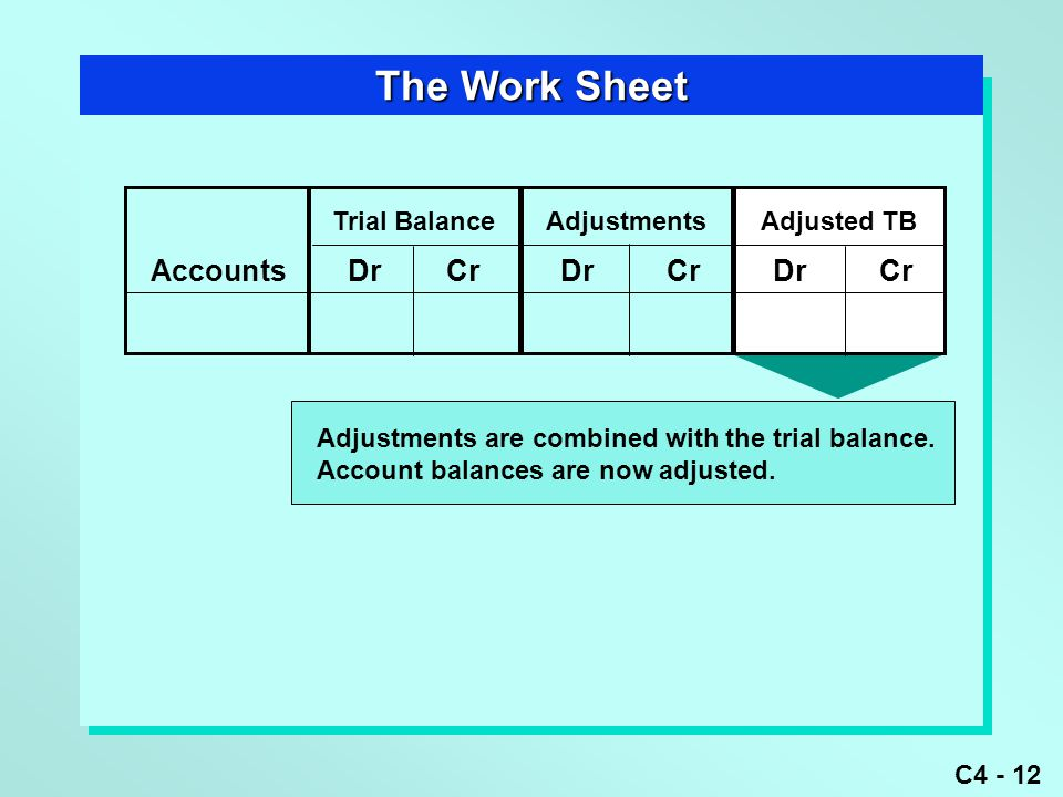 C4 - 12 The Work Sheet Adjustments are combined with the trial balance.