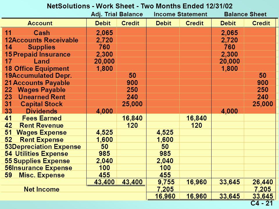 C4 - 21 Adj. Trial Balance Income Statement Balance Sheet AccountDebitCreditDebitCreditDebitCredit 11Cash2,0652,065 12Accounts Receivable2,7202,720 14