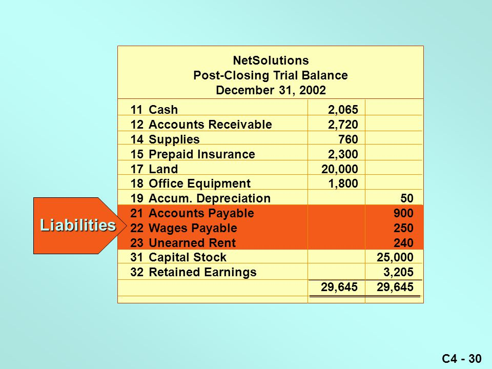 C4 - 30 NetSolutions Post-Closing Trial Balance December 31, 2002 11Cash2,065 12Accounts Receivable2,720 14Supplies760 15Prepaid Insurance2,300 17Land20,000 18Office Equipment1,800 19Accum.