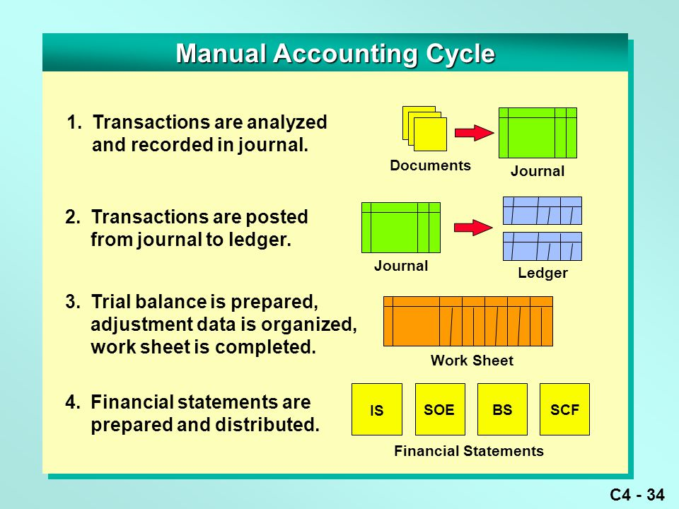 C4 - 34 Manual Accounting Cycle 1.Transactions are analyzed and recorded in journal.