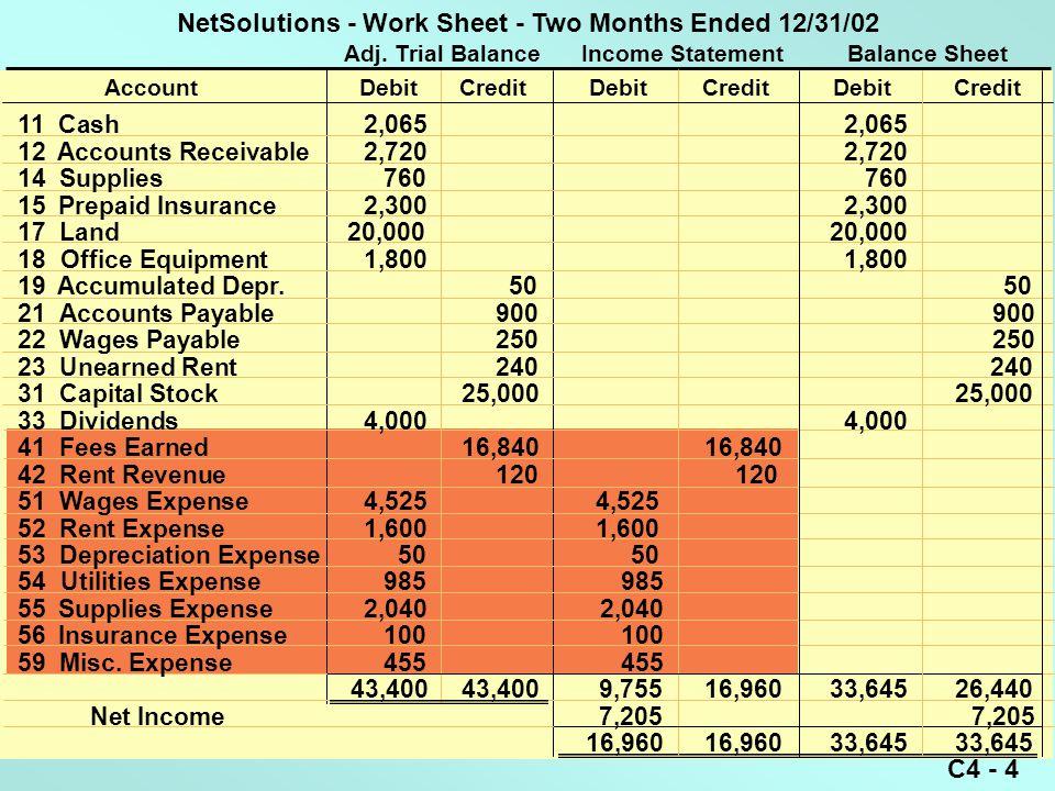 C4 - 4 Adj. Trial Balance Income Statement Balance Sheet AccountDebitCreditDebitCreditDebitCredit 11 Cash2,065 2,065 12 Accounts Receivable2,720 2,720
