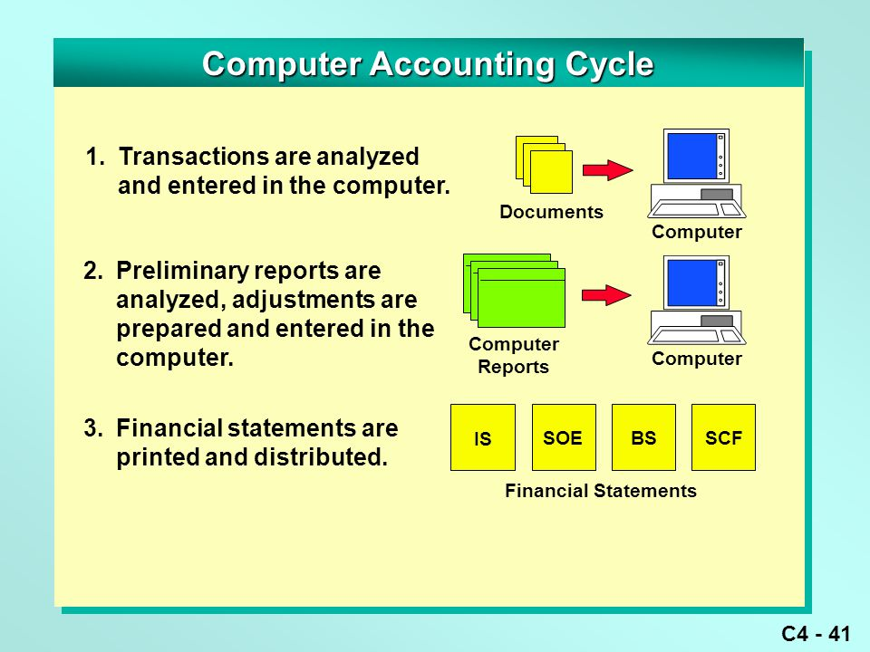 C4 - 41 Computer Accounting Cycle 1.Transactions are analyzed and entered in the computer.