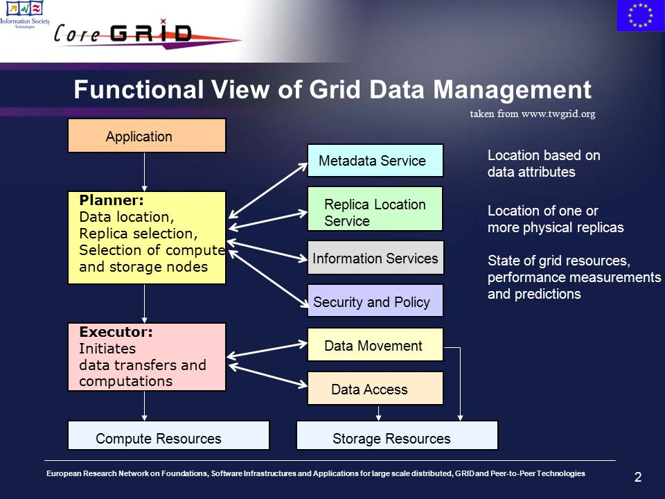 European Research Network on Foundations, Software Infrastructures and Applications for large scale distributed, GRID and Peer-to-Peer Technologies 2 Location based on data attributes Location of one or more physical replicas State of grid resources, performance measurements and predictions Metadata Service Application Replica Location Service Information Services Planner: Data location, Replica selection, Selection of compute and storage nodes Security and Policy Executor: Initiates data transfers and computations Data Movement Data Access Compute ResourcesStorage Resources Functional View of Grid Data Management taken from www.twgrid.org