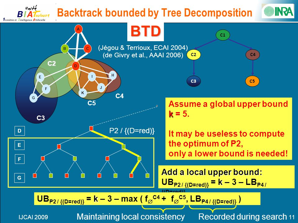 IJCAI 200911 Backtrack bounded by Tree Decomposition 0101 01010101 01 F G E D 0 P2 / {(D=red)} k Assume a global upper bound k = 5. It may be useless