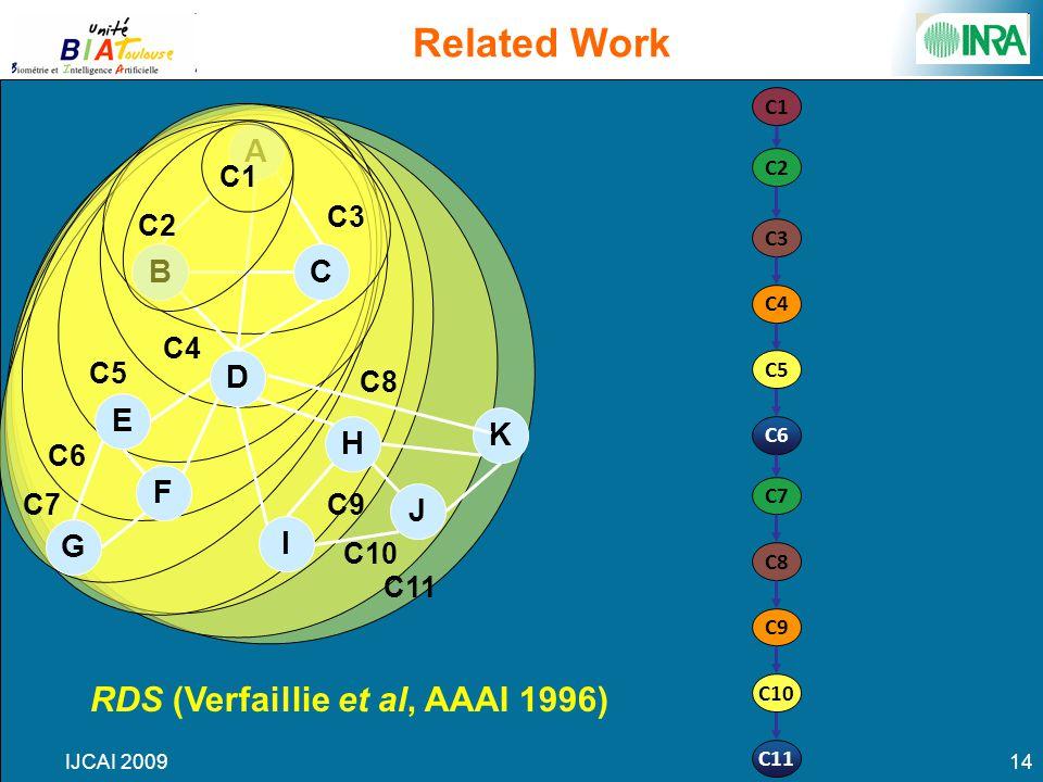IJCAI 200914 Related Work A D BC E F G J H K I C6 C2 C3 C5 C4 C11 C7 C8 C10 C9 C1 RDS (Verfaillie et al, AAAI 1996) C1 C2 C3 C4 C5 C6 C7 C8 C9 C10 C11