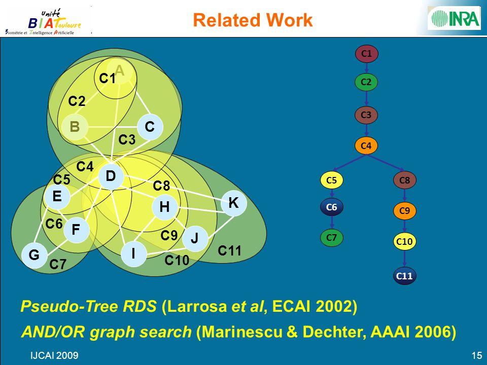 IJCAI 200915 Related Work A D BC E F G J H K I Pseudo-Tree RDS (Larrosa et al, ECAI 2002) AND/OR graph search (Marinescu & Dechter, AAAI 2006) C1 C2 C3 C4 C5 C6 C7 C8 C9 C10 C11 C6 C2 C3 C5 C4 C11 C7 C8 C10 C9 C1