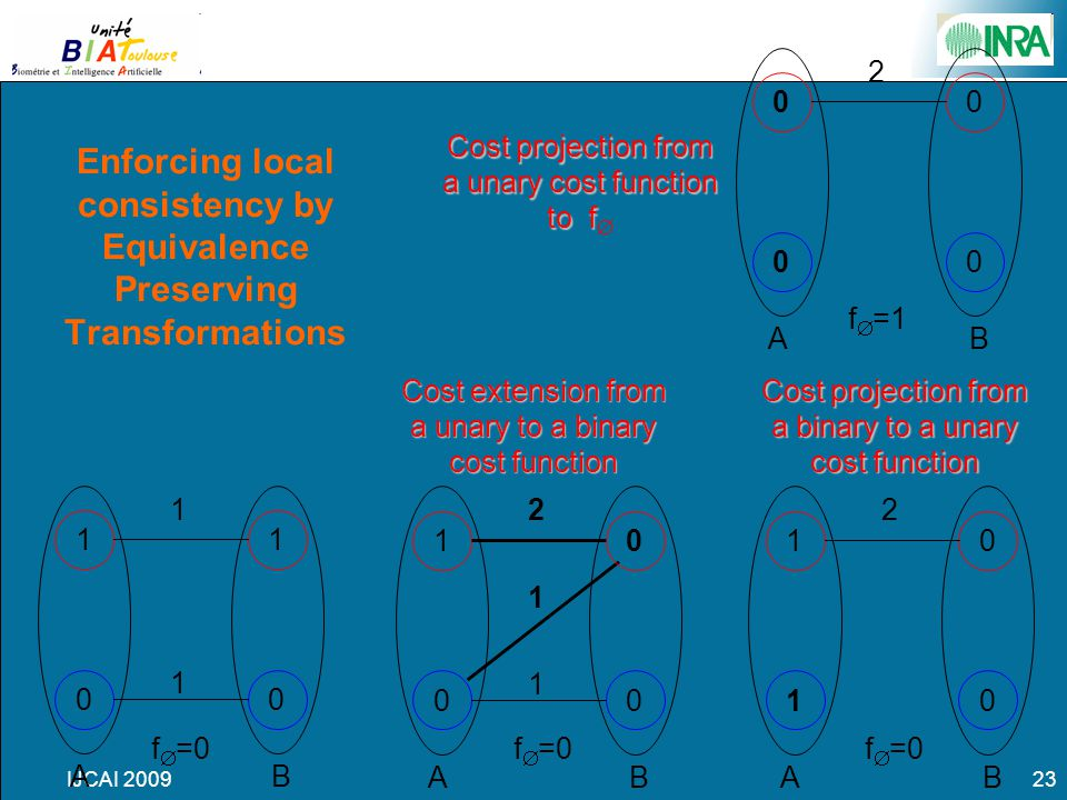 IJCAI 200923 Enforcing local consistency by Equivalence Preserving Transformations 1 0 1 0 AB f  =0 1 1 Cost extension from a unary to a binary cost function 1 0 0 0 AB 2 1 1 f  =0 Cost projection from a binary to a unary cost function 1 1 0 0 AB 2 f  =0 0 0 0 0 AB f  =1 2 Cost projection from a unary cost function to f to f 