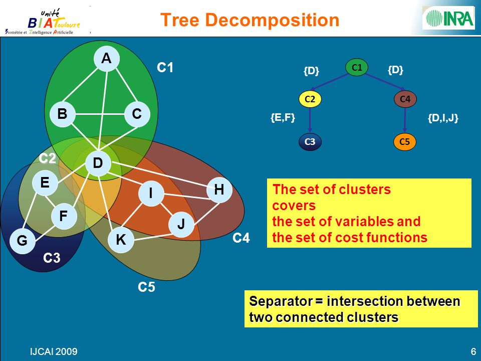 IJCAI 20096 C5 C4 C3 C2 C1 Tree Decomposition C3 C1 C4 C2 C5 A D BC E F G J I H K {D} {E,F} {D,I,J} The set of clusters covers the set of variables and the set of cost functions Separator = intersection between two connected clusters