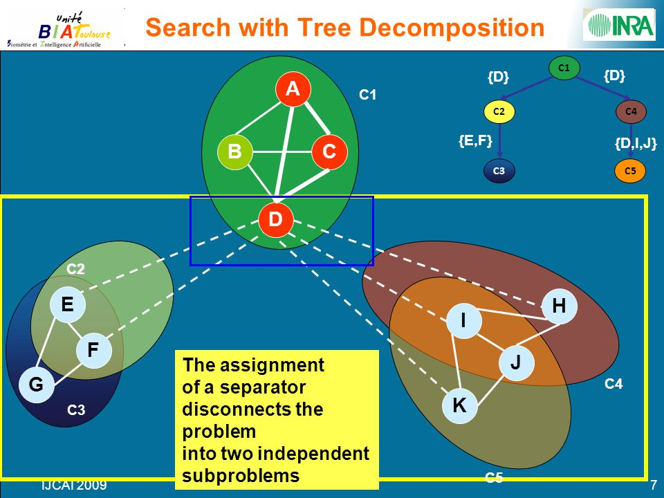 IJCAI 20097 C4 C3 C2 C1 Search with Tree Decomposition C5 A D BC E F G J I H K The assignment of a separator disconnects the problem into two independ