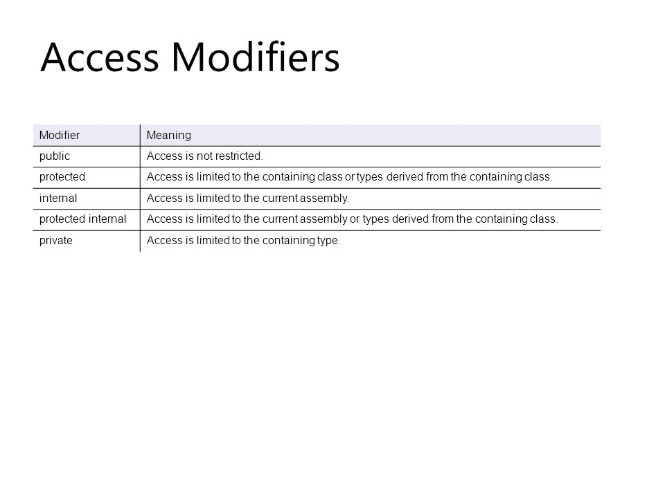 Access Modifiers ModifierMeaning publicAccess is not restricted.