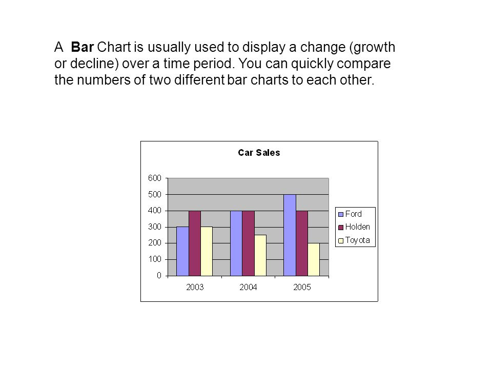 A Bar Chart is usually used to display a change (growth or decline) over a time period.