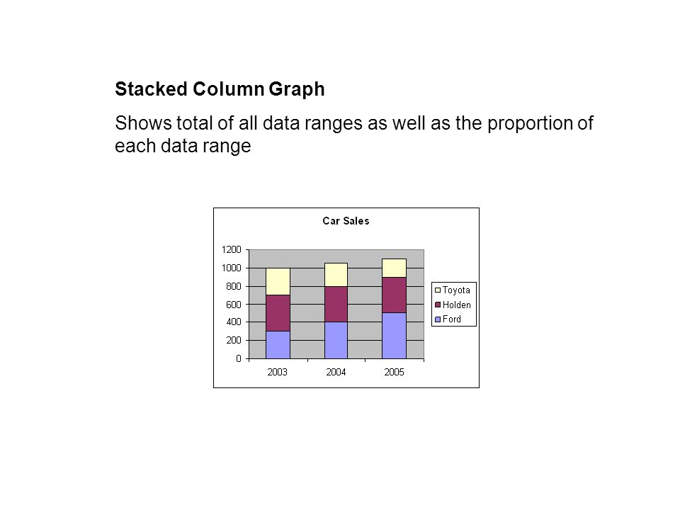 Stacked Column Graph Shows total of all data ranges as well as the proportion of each data range